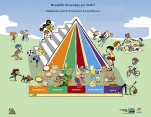 Πυραμίδα διατροφής για παιδιά