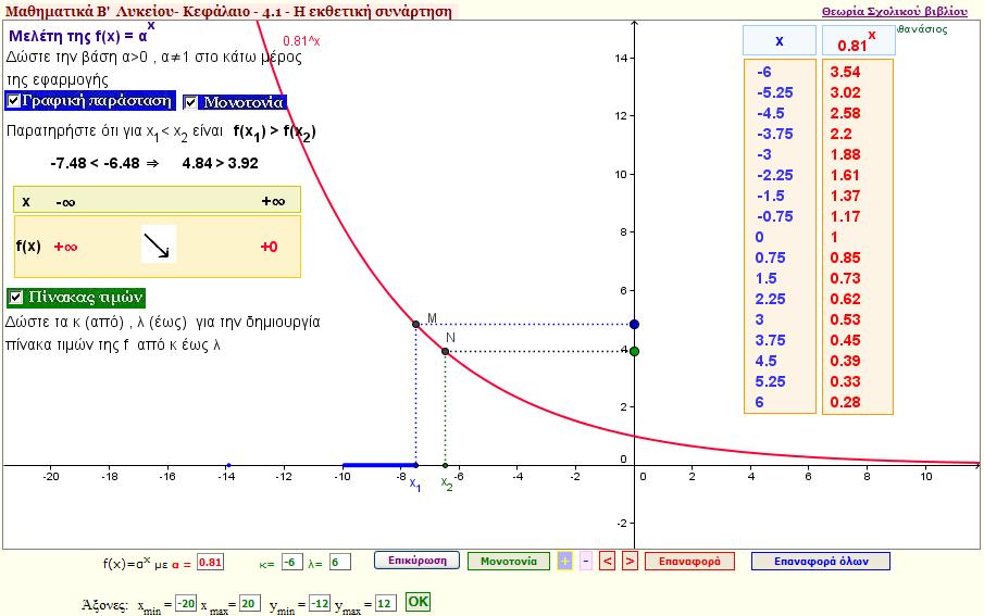 Μελέτη της εκθετικής συνάρτησης