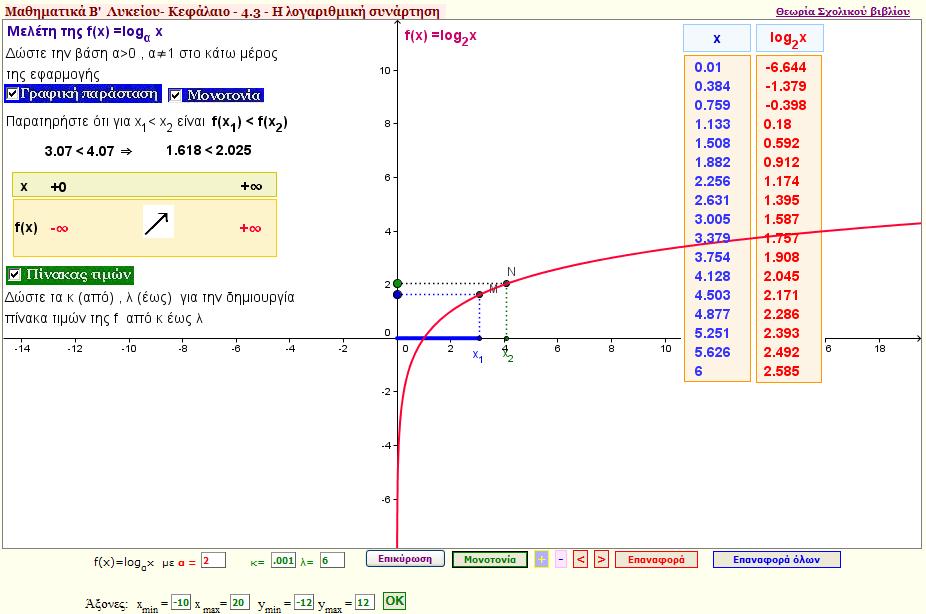 Μελέτη της λογαριθμικής συνάρτησης