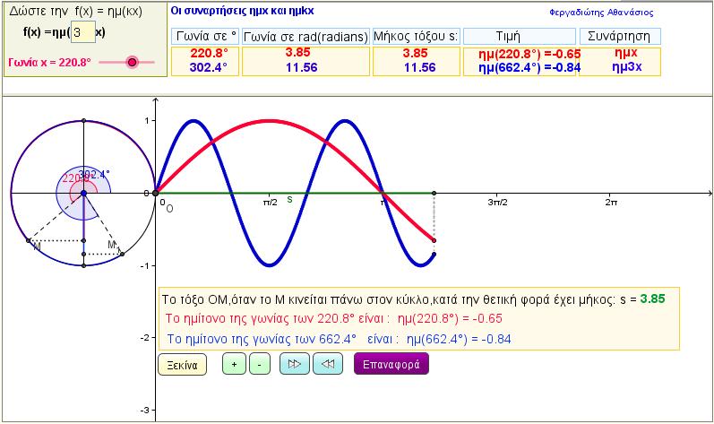 Η συνάρτηση f(x) = ημkx