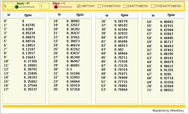 Υπολογισμός τριγωνομετρικών αριθμών