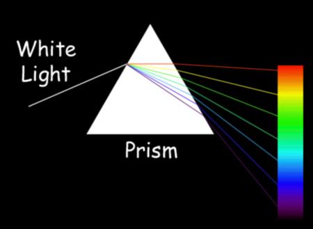 πρίσμα, Τα βασικά χρώματα του φωτός