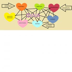 Φιλία – Αξιοποιώντας τη Ζωγραφική των Windows ως νοητικό χάρτη