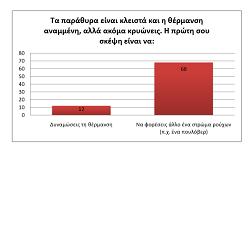 Έρευνα της ΣΤ' τάξης του 70ου ΔΣ Αθηνών για την ενεργειακή συμπεριφορά μαθητών του σχολείου μας