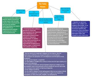 Νοητικοί χάρτες της ΣΤ' τάξης για τις ψευδείς ειδήσεις – εξΑΕ